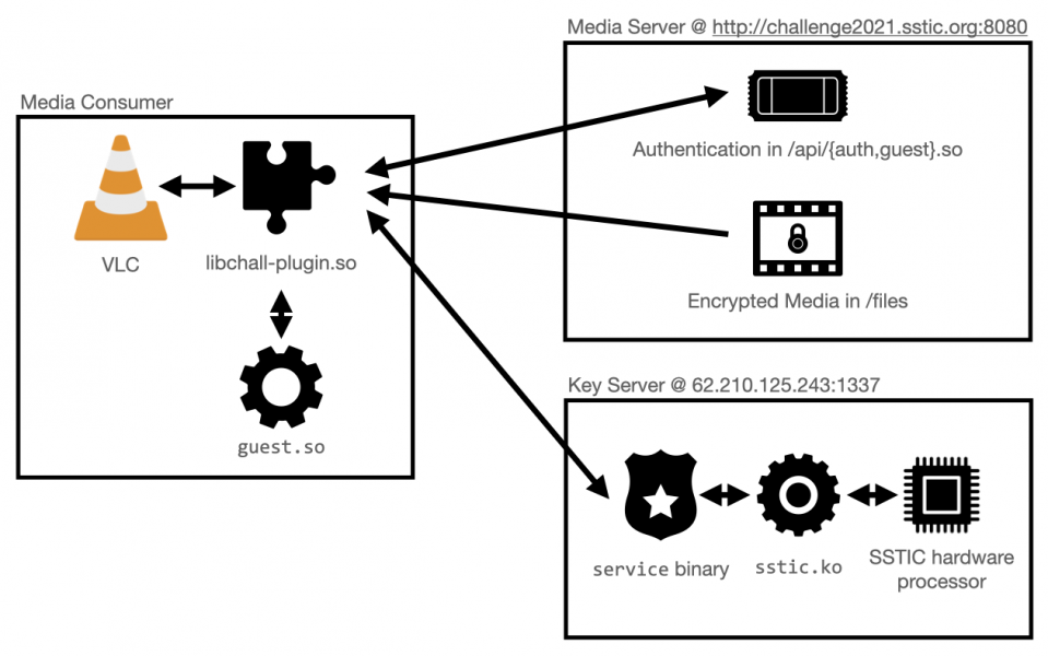 Architecture of the DRM solution.