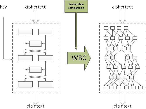 White-box cryptography diagram