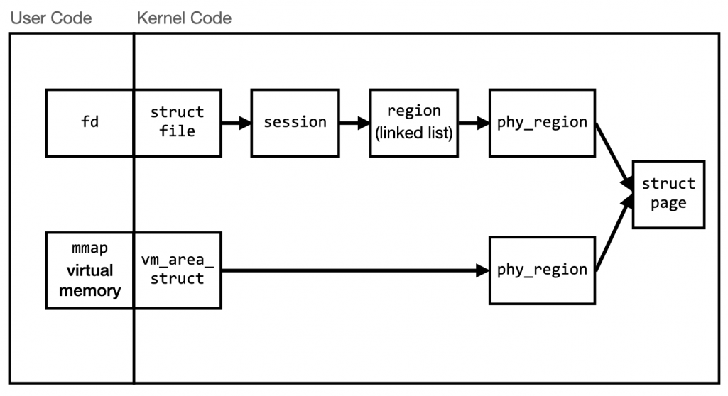 Diagram showing the relationship between the user code - which holds file descriptors and virtual memory regions - and the kernel structures which back them.